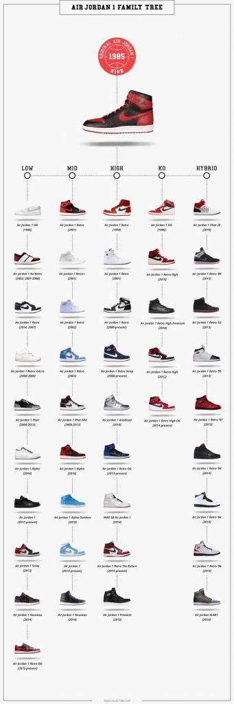 Các dòng Jordan 1